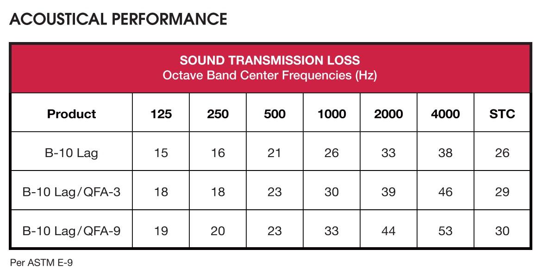 acoustical lagging